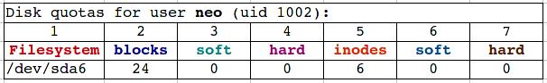 Tabela comando edquota
